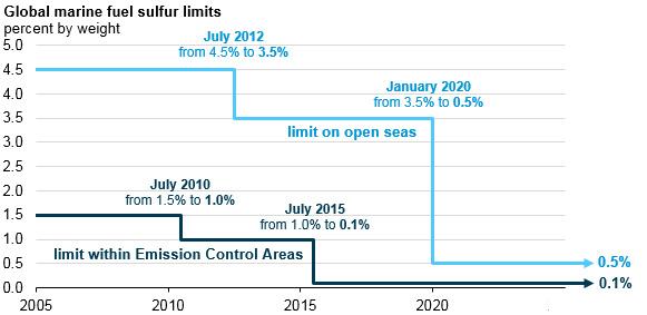 sulfur limits chart